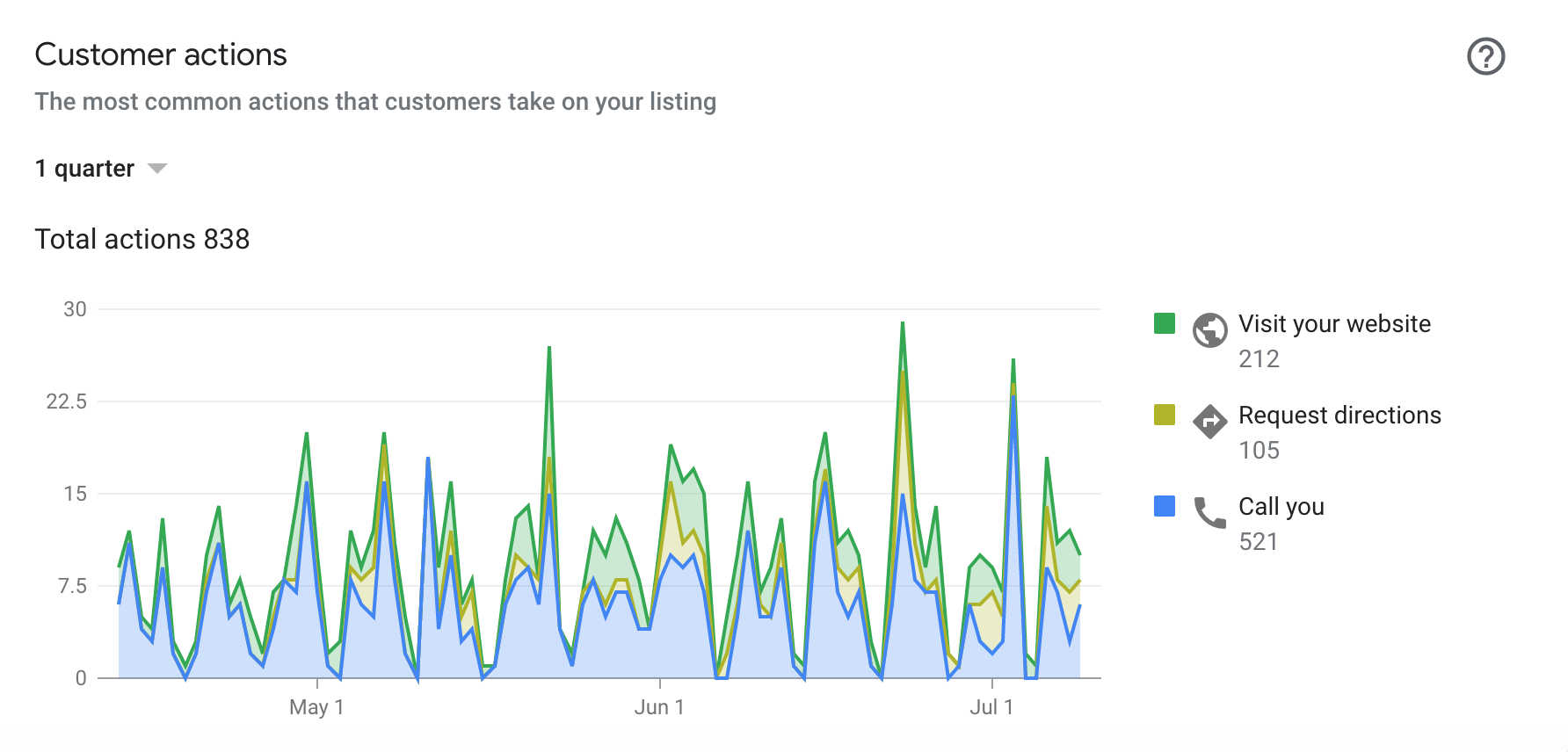 Google My Business results for a locksmith using local SEO with Spotlight Digital