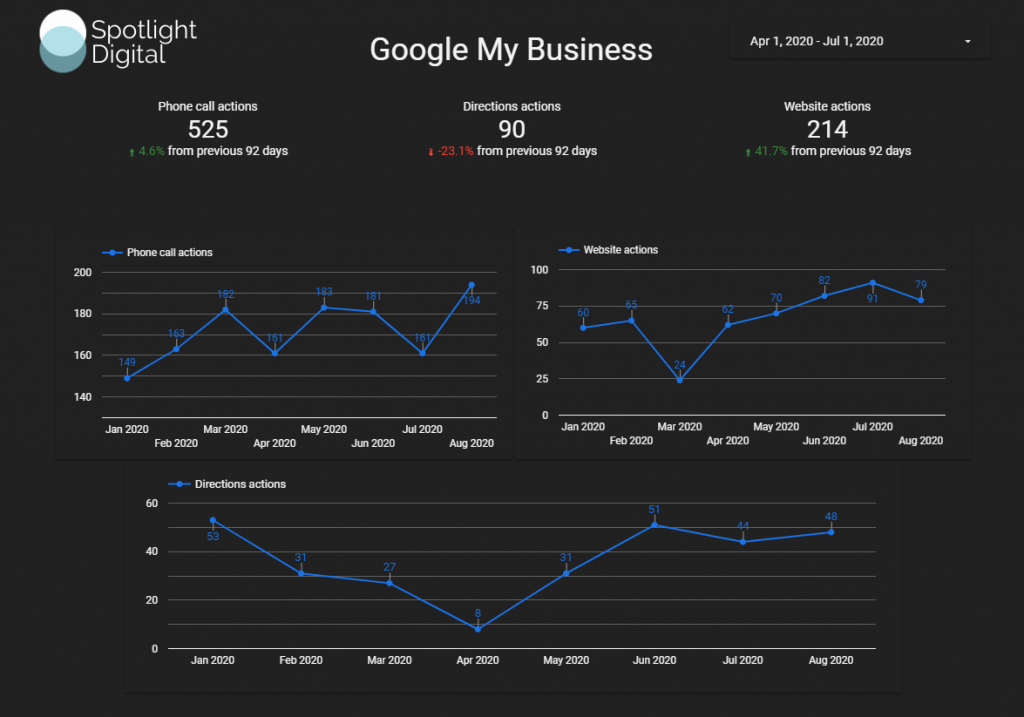 google my business results from 2020 local seo campaign