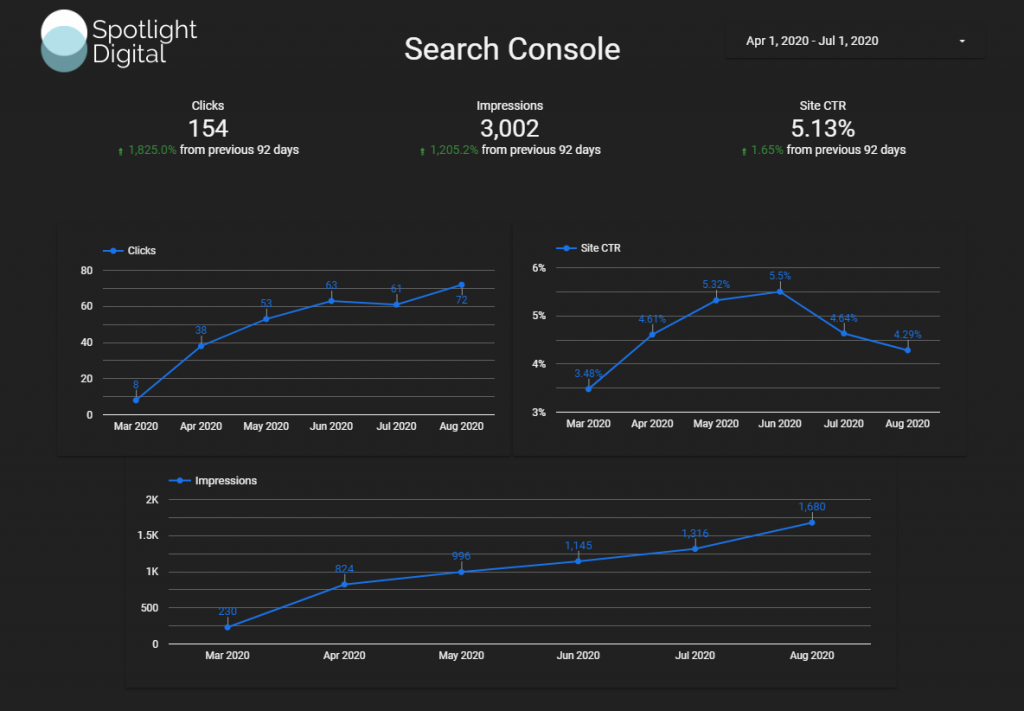 google search console results from a local seo campaign